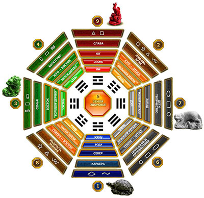 Китайское учение Фэн-шуй: сетка Багуа